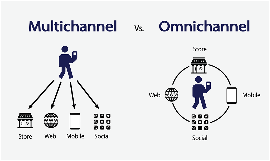 Omnichannel Vs Multichannel Customer Support