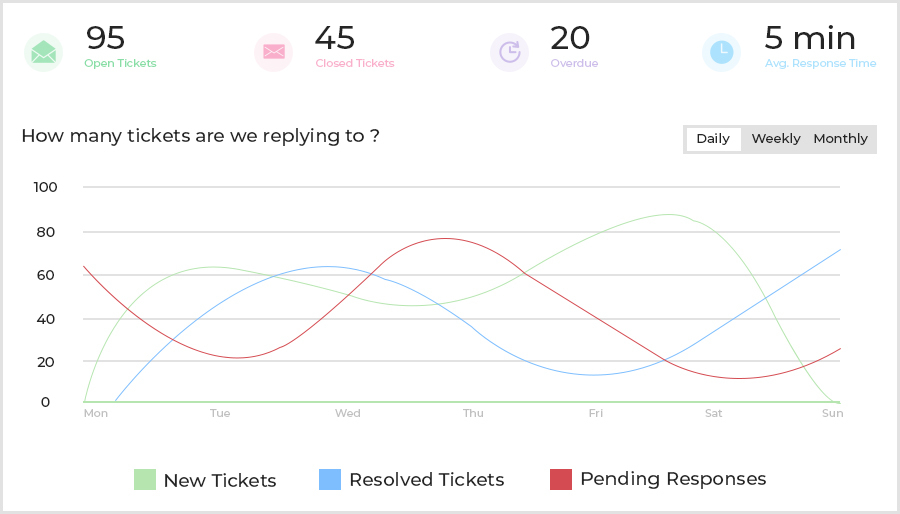 Support_Tickets_and_Related_Metrics